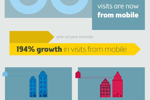 Design effectiveness: delivering significant growth in mobile traffic