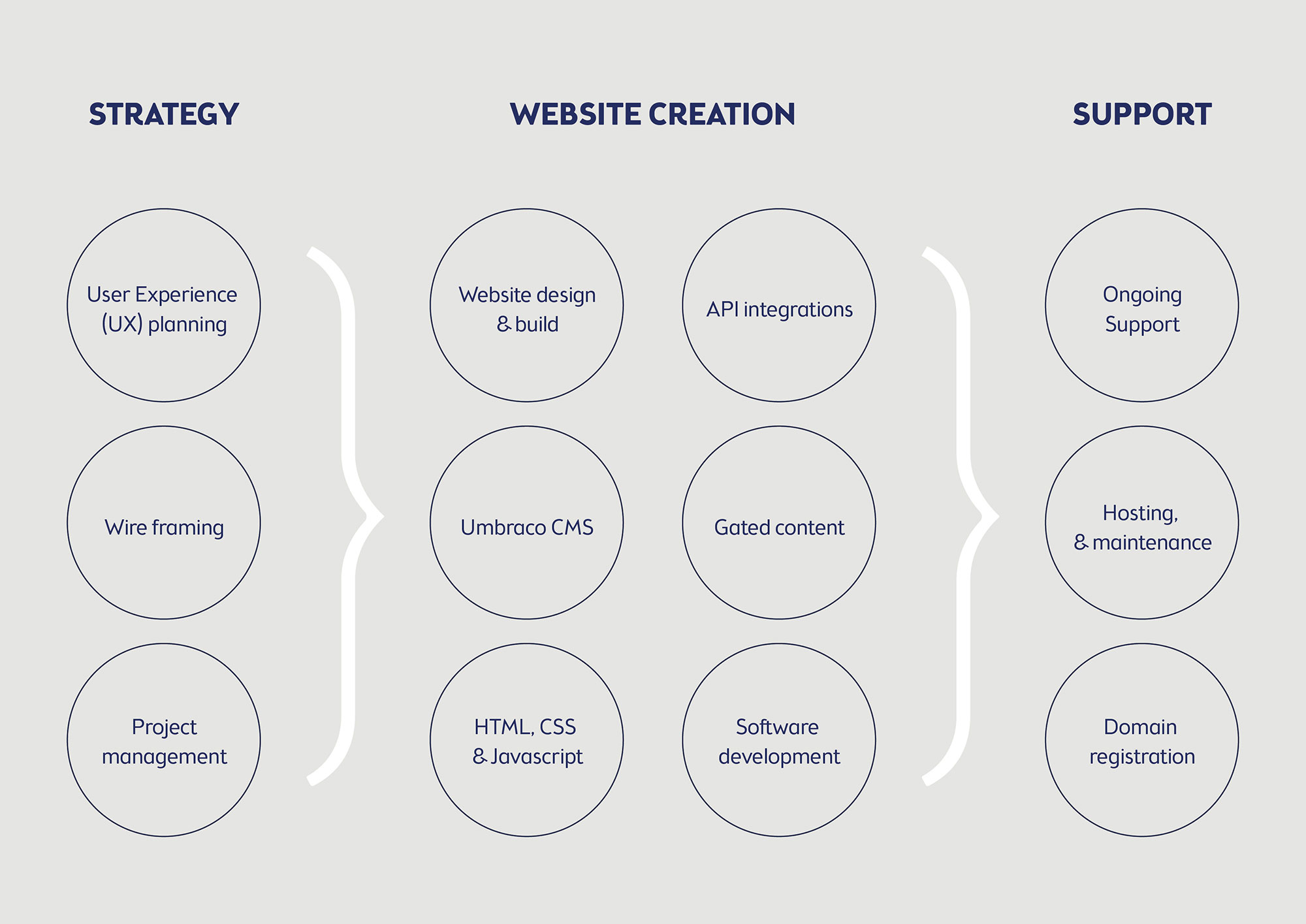 Web Services Visual Web